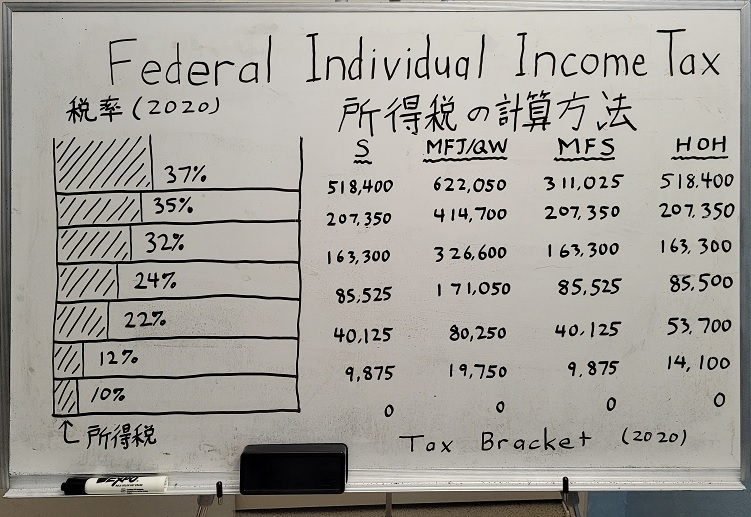 アメリカの所得税の計算方法