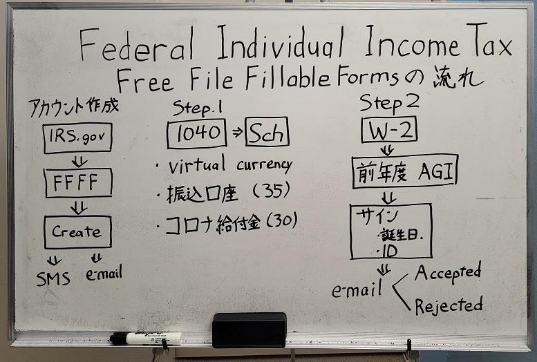 Free File Fillable Formsの流れ