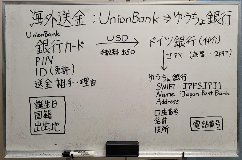 UnionBankからゆうちょ銀行に海外送金する方法
